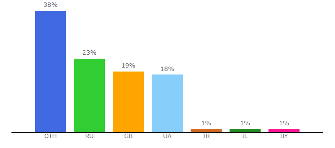 Top 10 Visitors Percentage By Countries for positivno.me