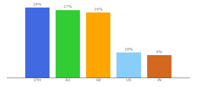 Top 10 Visitors Percentage By Countries for pprune.org