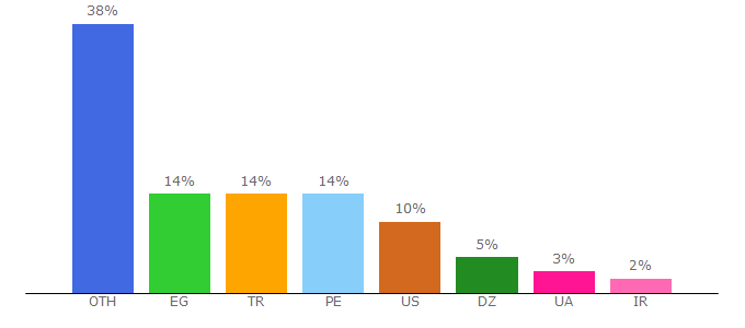 Top 10 Visitors Percentage By Countries for ptcbits.com