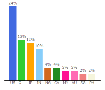 Top 10 Visitors Percentage By Countries for pwc.com