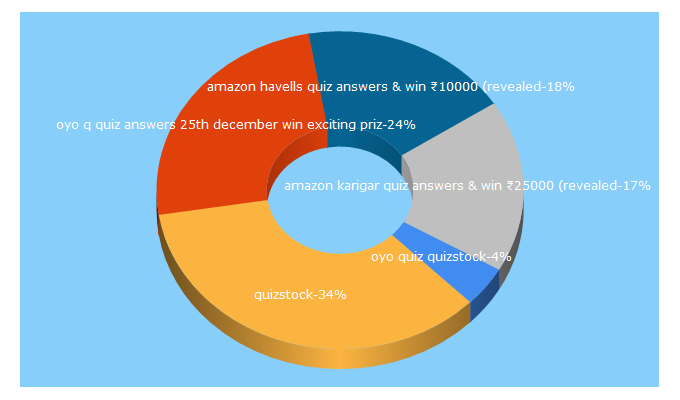 Top 5 Keywords send traffic to quizstock.in