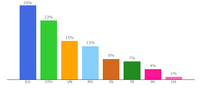 Top 10 Visitors Percentage By Countries for ragezone.com