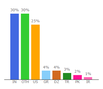 Top 10 Visitors Percentage By Countries for rank2traffic.com