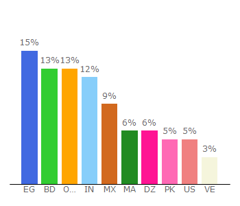 Top 10 Visitors Percentage By Countries for rapidworkers.com