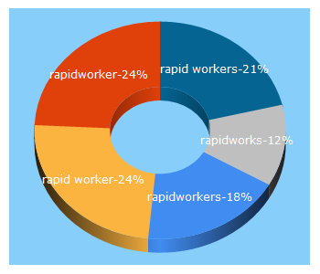 Top 5 Keywords send traffic to rapidworkers.com