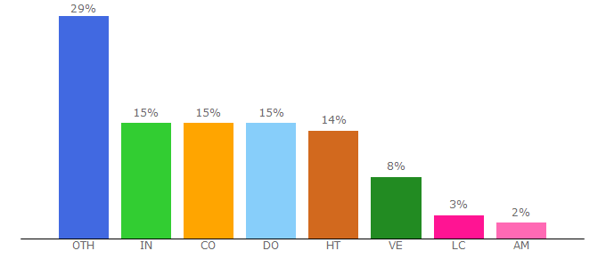 Top 10 Visitors Percentage By Countries for rarbgdata.org