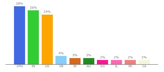 Top 10 Visitors Percentage By Countries for react-redux.js.org