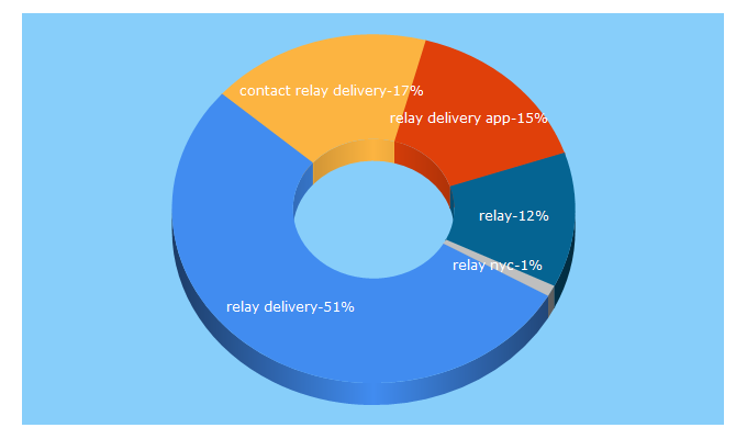 Top 5 Keywords send traffic to relay.delivery
