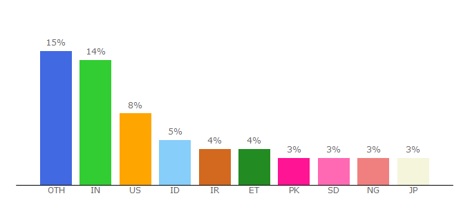 Top 10 Visitors Percentage By Countries for researchgate.net