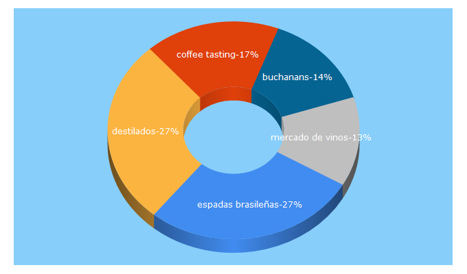 Top 5 Keywords send traffic to revistaelconocedor.com