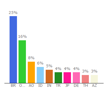 Top 10 Visitors Percentage By Countries for rotumal.com