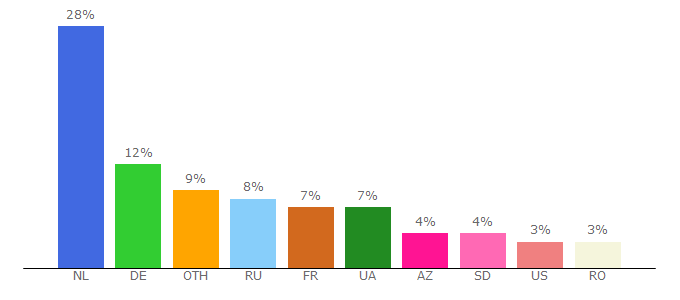 Top 10 Visitors Percentage By Countries for rutor.info