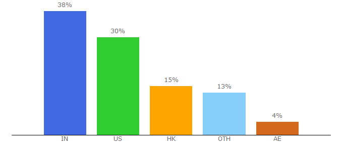 Top 10 Visitors Percentage By Countries for sagemailer.com