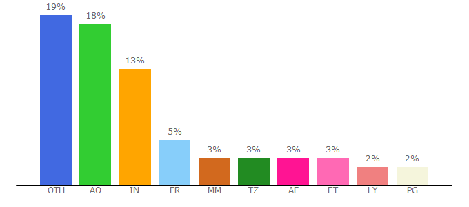 Top 10 Visitors Percentage By Countries for searchmes.xyz
