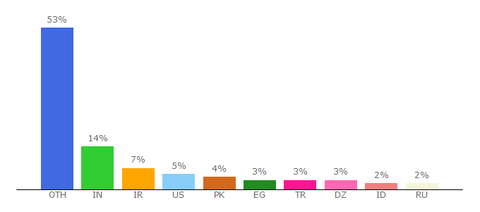 Top 10 Visitors Percentage By Countries for semantic.gs