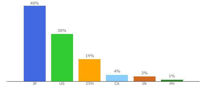 Top 10 Visitors Percentage By Countries for shethinx.com
