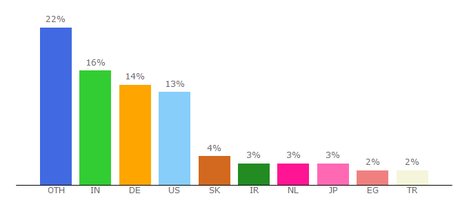 Top 10 Visitors Percentage By Countries for siemens.com