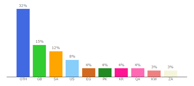 Top 10 Visitors Percentage By Countries for skyscanner.net