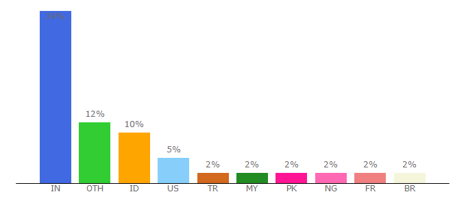 Top 10 Visitors Percentage By Countries for smallpdf.com