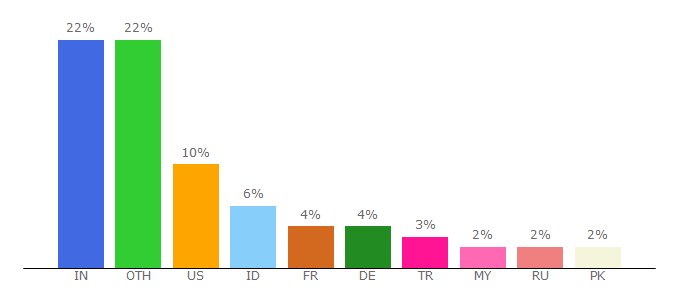 Top 10 Visitors Percentage By Countries for sodapdf.com