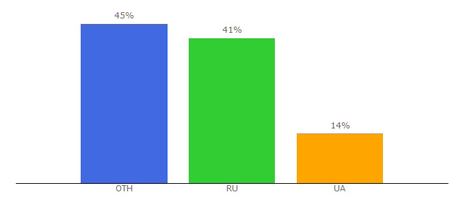 Top 10 Visitors Percentage By Countries for softprogram-free.ru