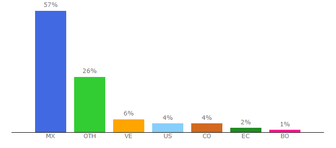 Top 10 Visitors Percentage By Countries for soycarmin.com