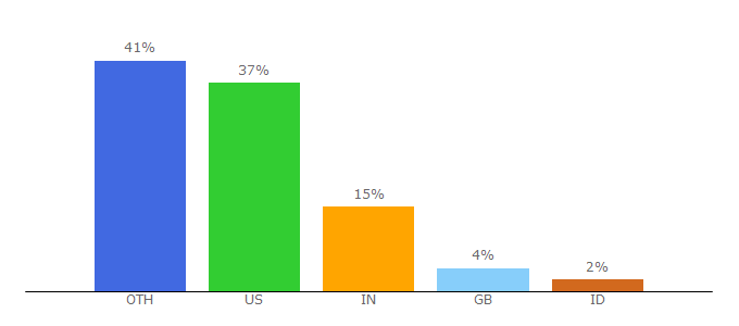 Top 10 Visitors Percentage By Countries for speech.sri.com