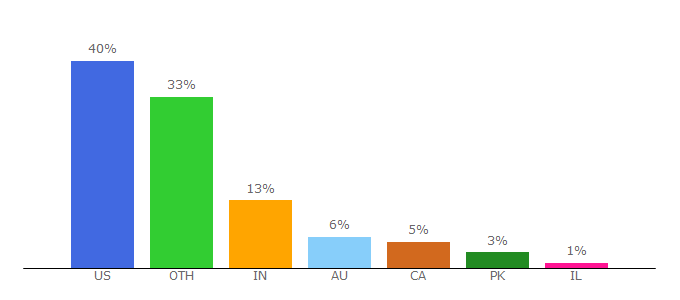 Top 10 Visitors Percentage By Countries for spellchecker.net