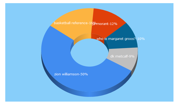 Top 5 Keywords send traffic to sports-reference.com