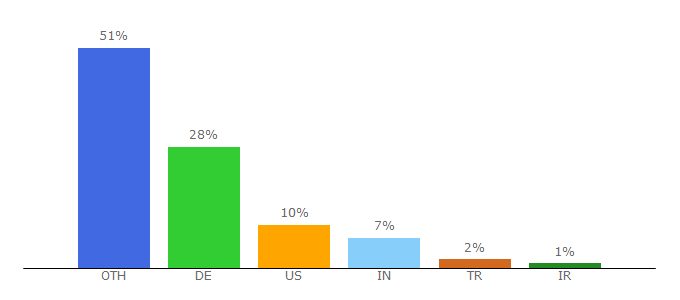 Top 10 Visitors Percentage By Countries for spotahome.com