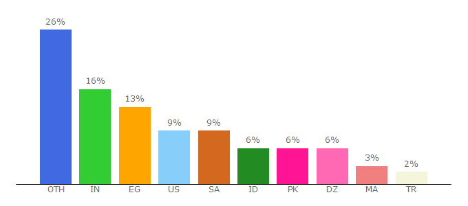 Top 10 Visitors Percentage By Countries for sub2unlock.com