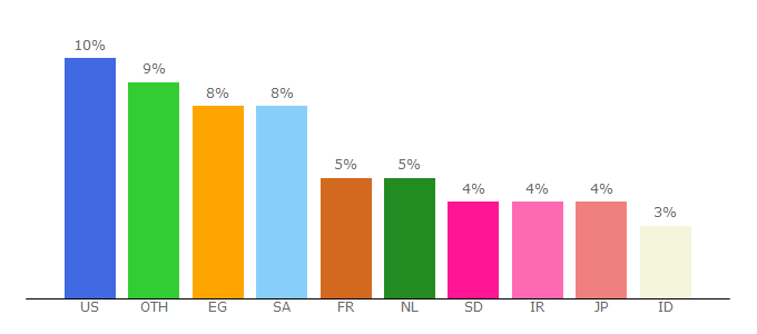 Top 10 Visitors Percentage By Countries for subscene.com