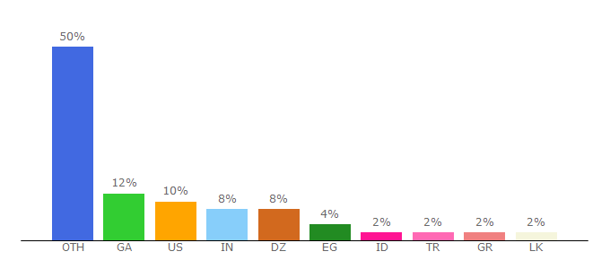 Top 10 Visitors Percentage By Countries for summertimesaga.com