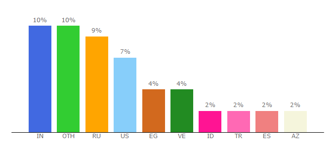 Top 10 Visitors Percentage By Countries for t.me