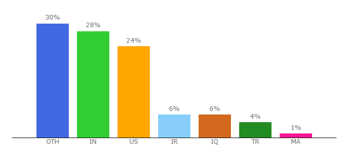 Top 10 Visitors Percentage By Countries for tatoeba.org