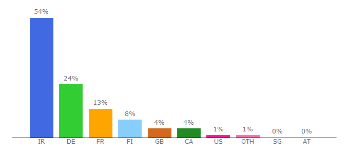 Top 10 Visitors Percentage By Countries for tejaratnews.com