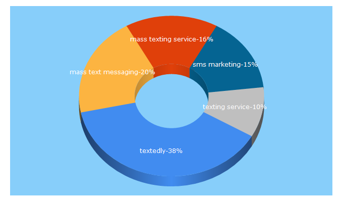 Top 5 Keywords send traffic to textedly.com