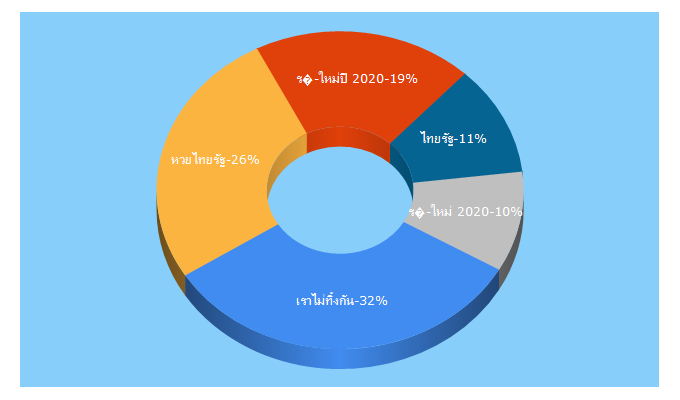 Top 5 Keywords send traffic to thairath.co.th