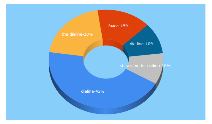 Top 5 Keywords send traffic to thedieline.com