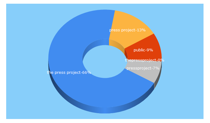 Top 5 Keywords send traffic to thepressproject.gr