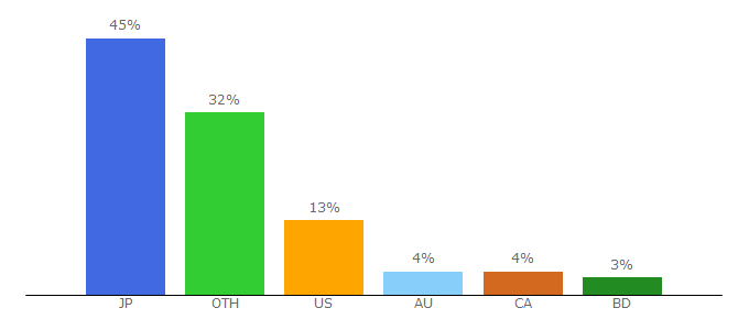Top 10 Visitors Percentage By Countries for thesolesupplier.co.uk