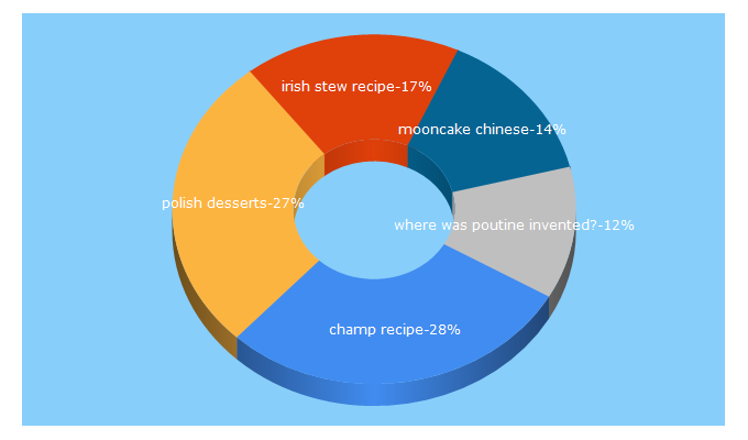 Top 5 Keywords send traffic to thespruceeats.com