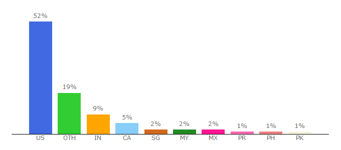 Top 10 Visitors Percentage By Countries for thomsonreuters.com