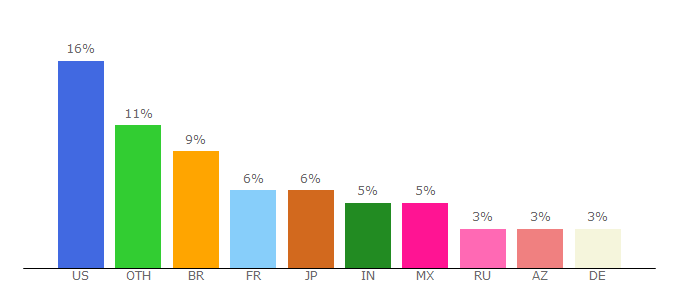 Top 10 Visitors Percentage By Countries for tinder.com