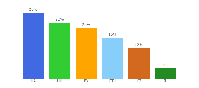Top 10 Visitors Percentage By Countries for tivix.co