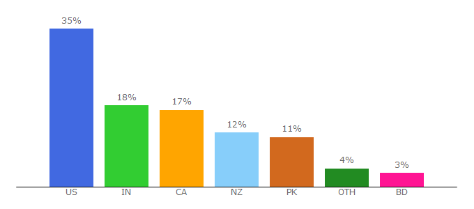Top 10 Visitors Percentage By Countries for tmdcloud.com