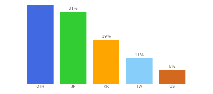 Top 10 Visitors Percentage By Countries for torrentkitty.tv