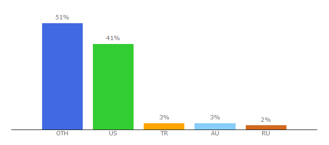 Top 10 Visitors Percentage By Countries for tradeskillmaster.com