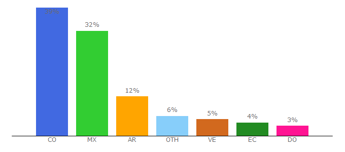 Top 10 Visitors Percentage By Countries for triunfagram.com