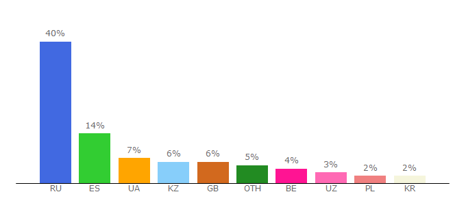 Top 10 Visitors Percentage By Countries for turkru.tv